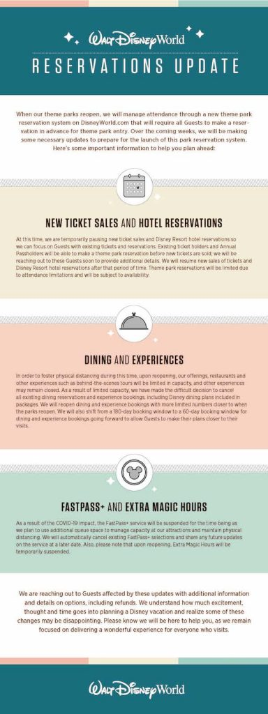 Walt Disney World Reservations Update Infographic